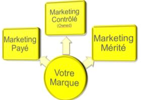 Principes de base du marketing en ligne