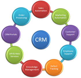 Évaluation des solutions CRM disponibles (suite)