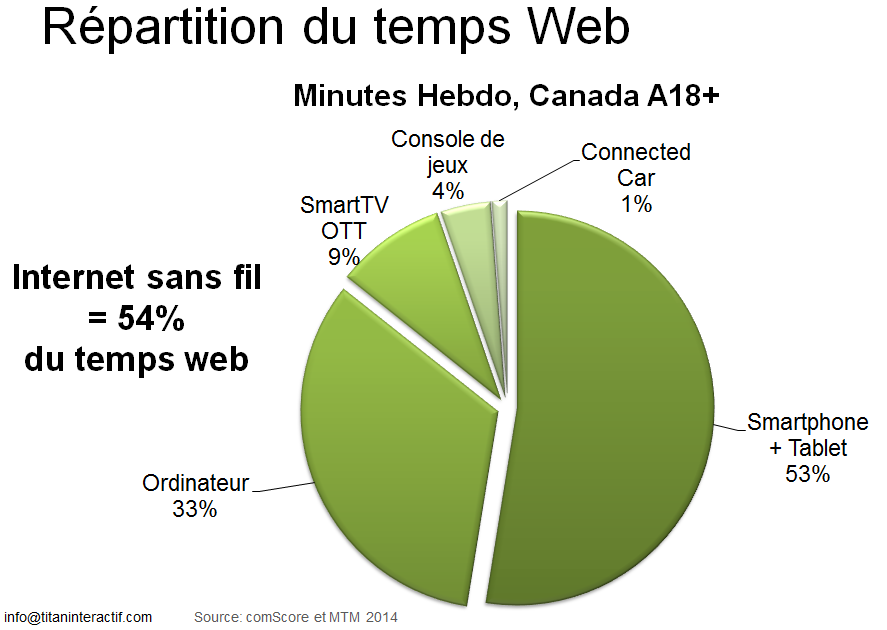 répartition du temps web 2014