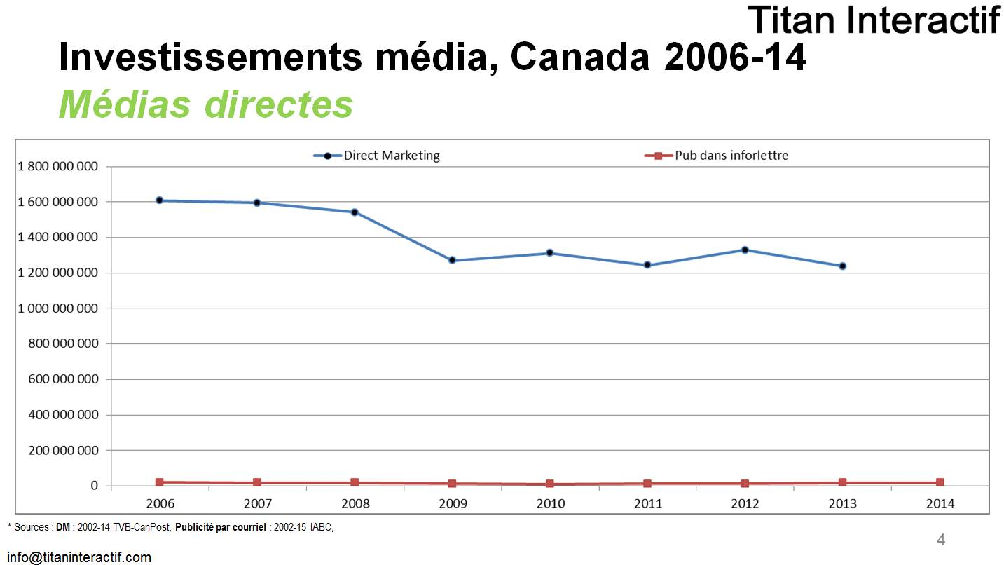 investissements publicitaires Canada 2006-2014 marketing direct courriel