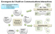 L'audit en communications interactives est personnalisable!