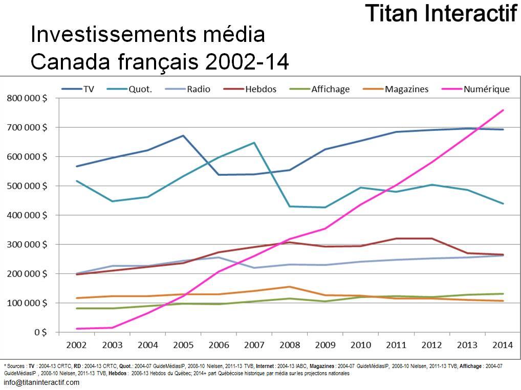 Dépenses publicitaires au Canada français en 2014