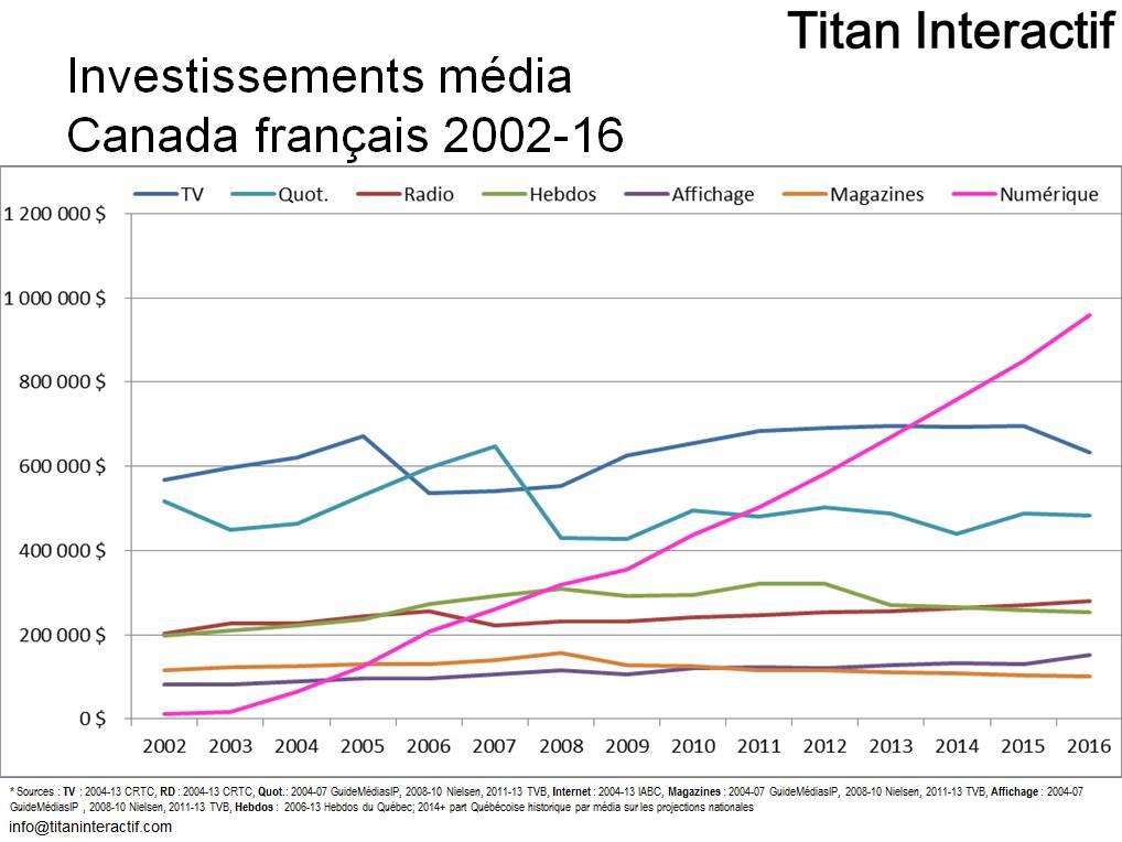 Investissements publicitaires Canada Franco 2002-16