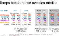 Temps passé avec les médias au Canada Français 2014