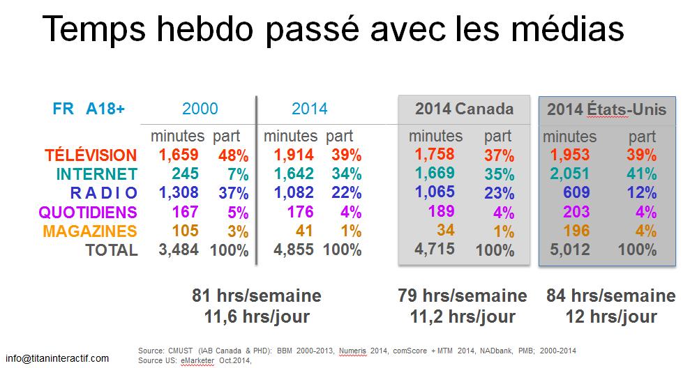 Comment répartissions-nous notre temps média en 2014?