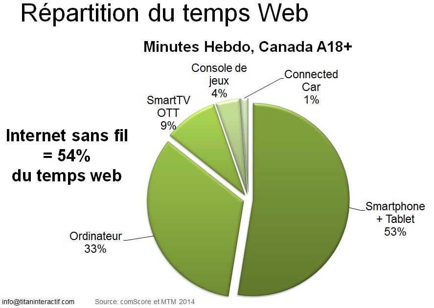 Répartition du temps passé en ligne en 2014