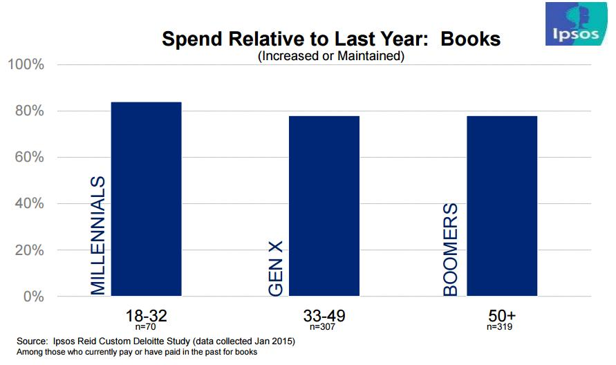 time spent reading books by Gen Canada 2014