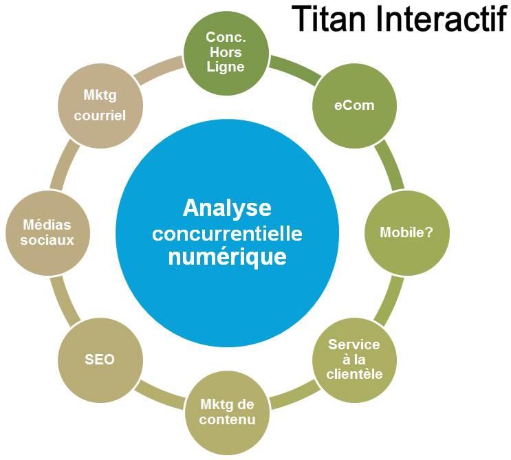 Besoin d'une étude concurrentielle numérique?