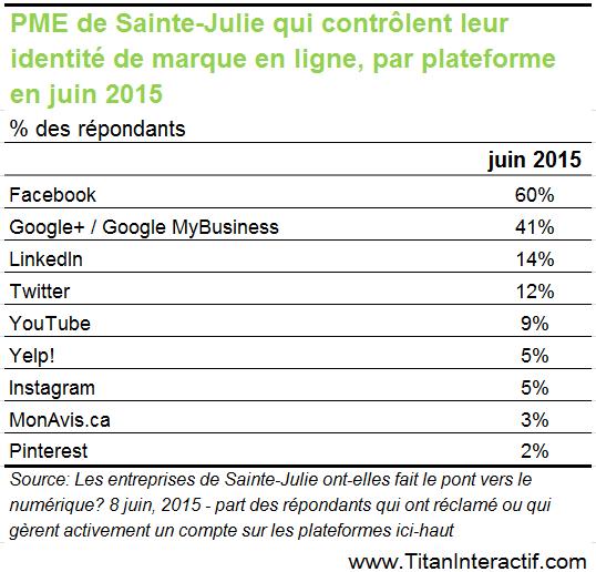 Les PME sont-elles sur les médias sociaux?