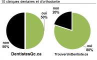 Dentistes présence par site spécialisé Sainte-Julie 201507