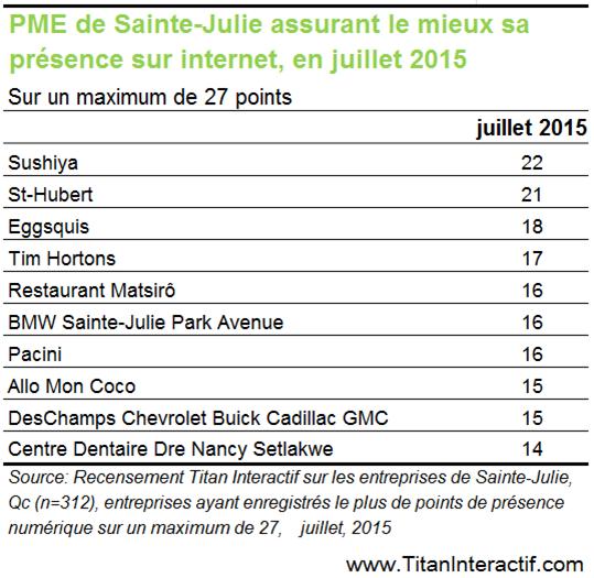 Que font les entreprises de Sainte-Julie pour se démarquer en ligne?