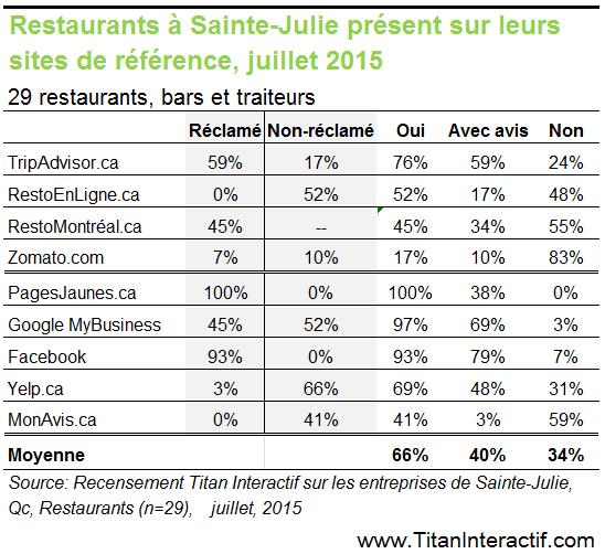 Les restaurants de Sainte-Julie, se démarquent-ils sur Internet?