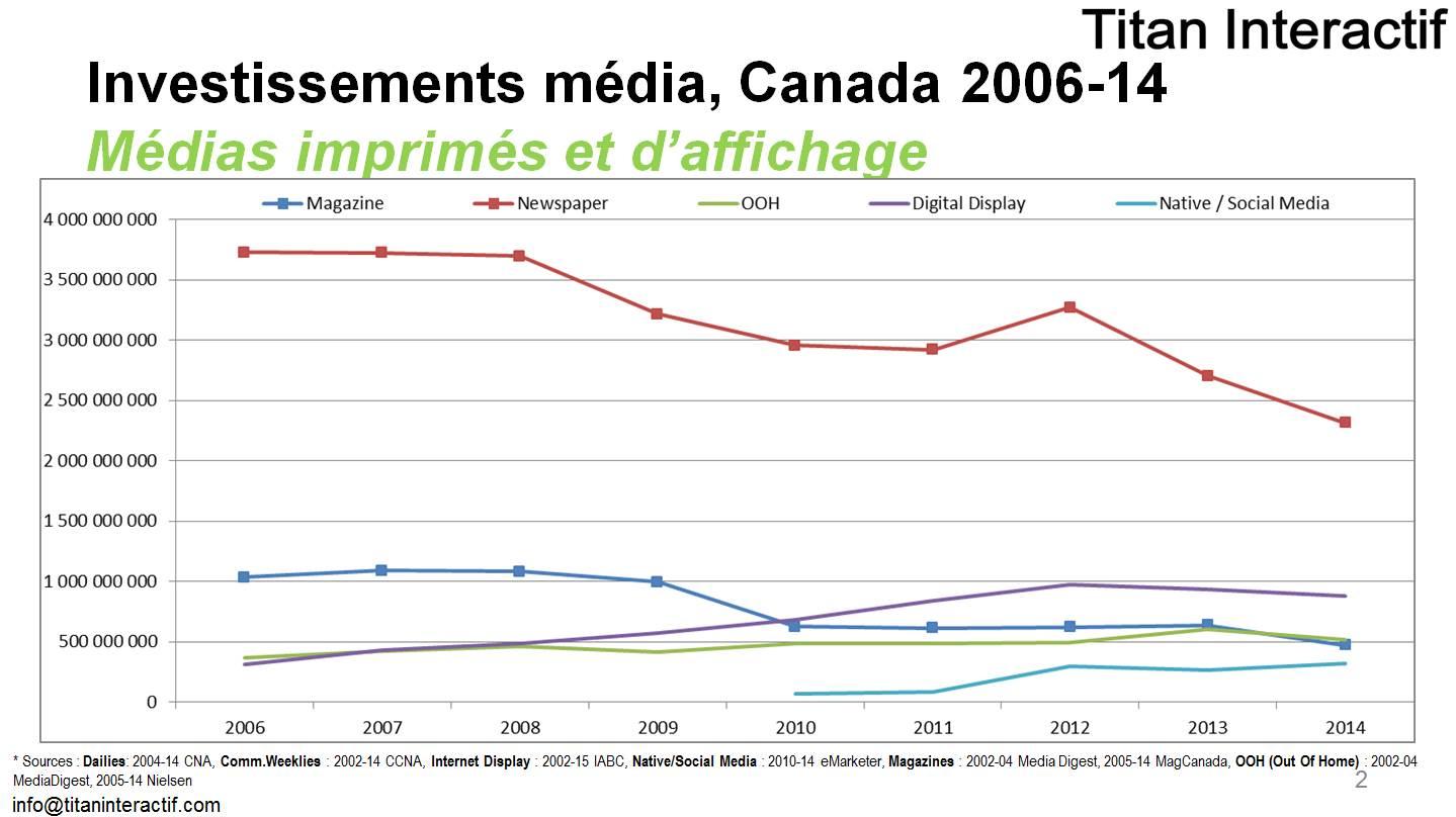 investissements publicitaires Canada 2006-2014 imprimé affichage