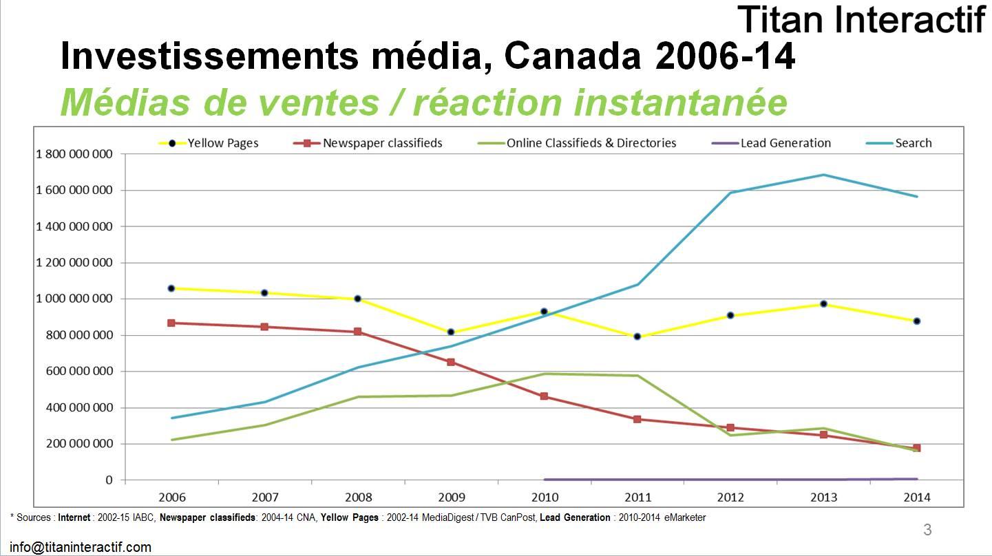 investissements publicitaires Canada 2006-2014 ventes reaction instant