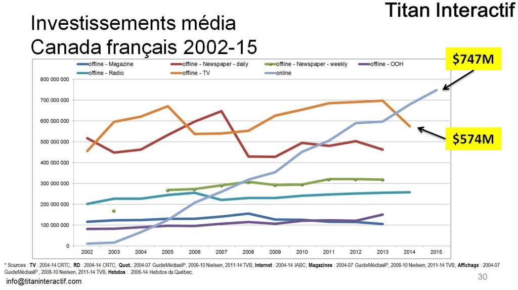 Internet est devant la télé de 18% au Québec!