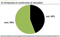 Réno présent sur construction411 Sainte-Julie 201507