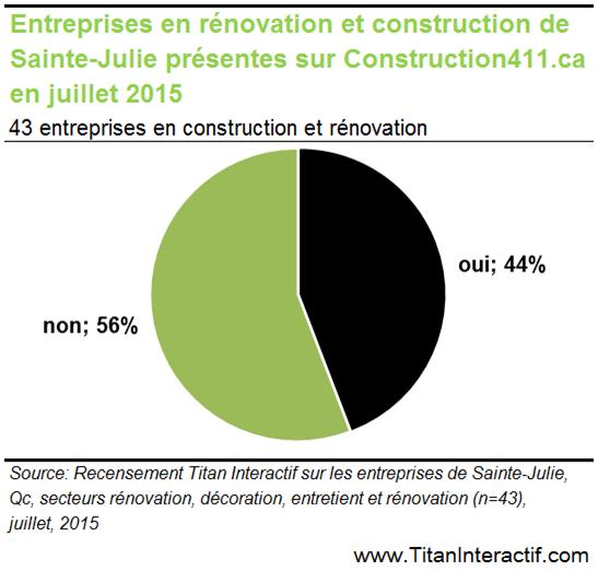Le secteur rénovation et construction de Sainte-Julie, est-il sur Internet?