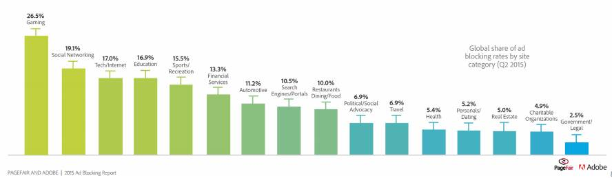 ad blocking rate by content type 2015