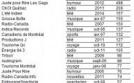top20 medias marques Quebec 2015Q3
