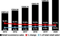 ecom sales Canada 2015-20